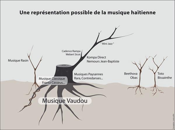 Une représentation possible de la musique haïtienne